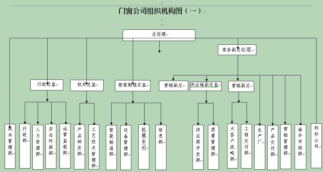 2020组织机构图